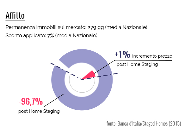statistiche-home-staging_affitto