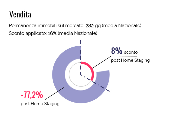 statistiche-home-staging_vendita